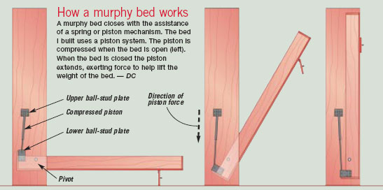 Diy Murphy Bed Plans | BED PLANS DIY & BLUEPRINTS